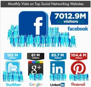 Visites mensuelles des médias sociaux