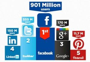 Statistique médias sociaux 2012
